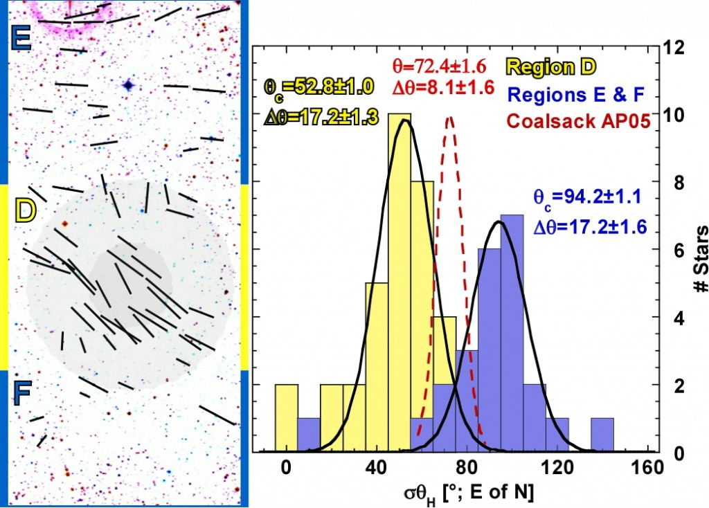 The core of Tapia's Globule #2 in teh Southern Coalsack shows a distinct polarization structure, as compared to the surrounding cloud (compare regions D va regions E & F), and the majority of the cloud (red curve in the histogram plot). This is true even though the estimated gas and dust temperatures are the same. This means that the DG mechanism can't be the dominant grain alignment process.