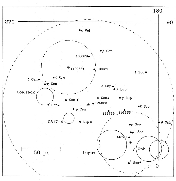 In his 1991 paper, Ian Crawford, shows that the Coalsack (filled line circle) is now enveloped by the Uooer Centaurus-Lupus Super Bubble (large dashed circle). The Sun is located at the intersection of the teh Galactic coordinate lines. (From Crawford, 1991, A&A, 247, 183)